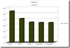 Bioblitz Results 2011